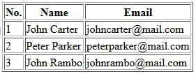 آموزش HTML - ساخت جدول در HTML