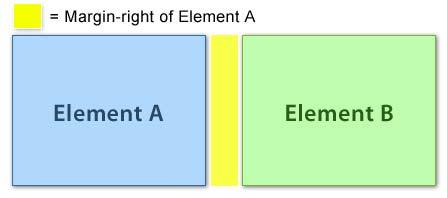 آموزش CSS - حاشیه خارجی یا Margin در CSS