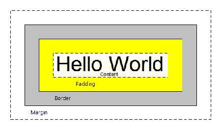 آموزش CSS – حاشیه داخلی یا Padding در CSS