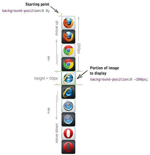 آموزش CSS - تکنیک CSS Sprite