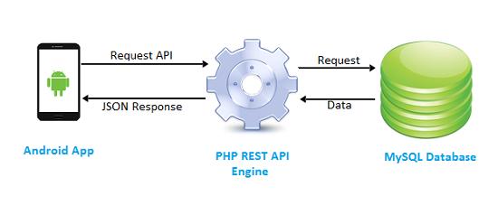 ساخت REST API برای اندروید با php