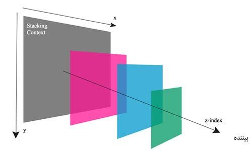آموزش CSS - لایه بندی با محور Z در CSS
