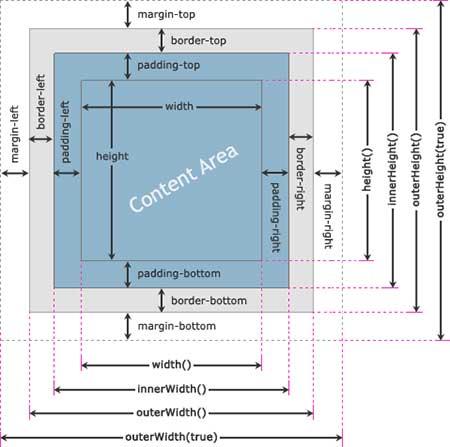 آموزش جی کوئری – ابعاد در jQuery