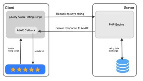 ساخت امتیازدهی ستاره ای با PHP و Ajax